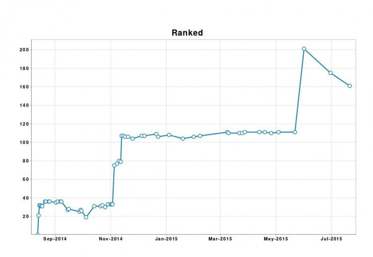 Advanced Web Ranking report (Keywords - Evolution in time)